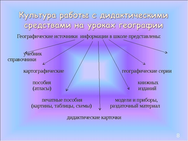 Географические источники информации в школе представлены: учебник справочники...