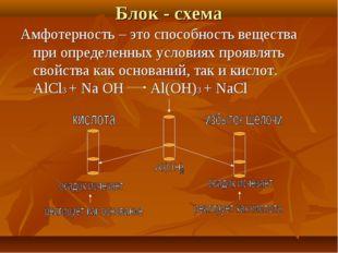 Блок - схема Амфотерность – это способность вещества при определенных условия