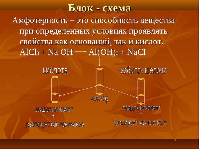 Блок - схема Амфотерность – это способность вещества при определенных условия...