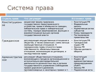 Система права Отрасль права Что регулирует Источники права Конституционное за