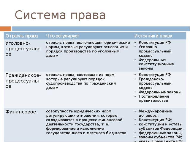 Система права Отрасль права Что регулирует Источникиправа Уголовно-процессуал...