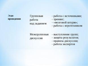 Этап проведения Групповая работа над заданием - работа с источниками; - т