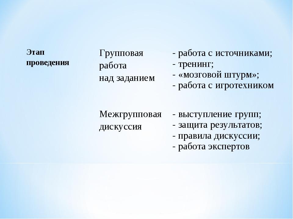 Этап проведения Групповая работа над заданием - работа с источниками; - т...
