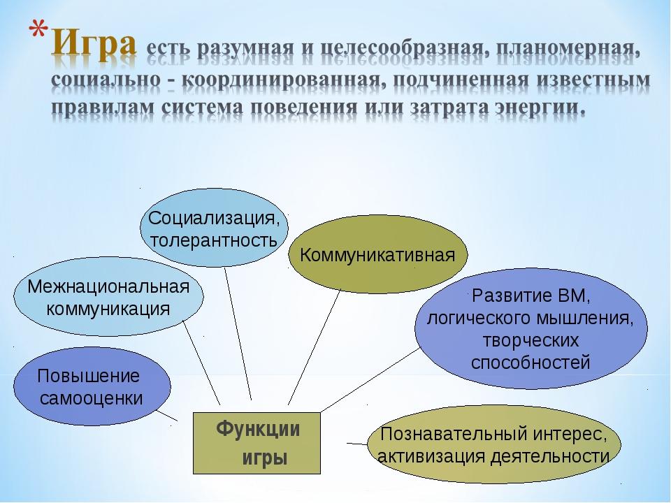 Функции игры Познавательный интерес, активизация деятельности Развитие ВМ, ло...