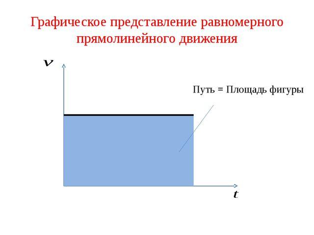 Графическое представление равномерного прямолинейного движения Путь = Площадь...