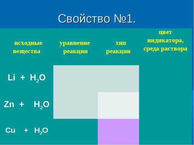 Свойство №1.  исходные вещества уравнение реакции тип реакциицвет индик...