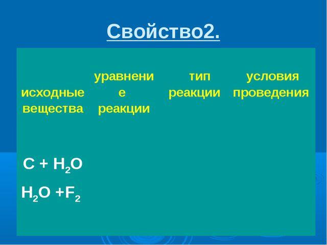 Свойство2.  исходные вещества уравнение реакции тип реакции условия пр...
