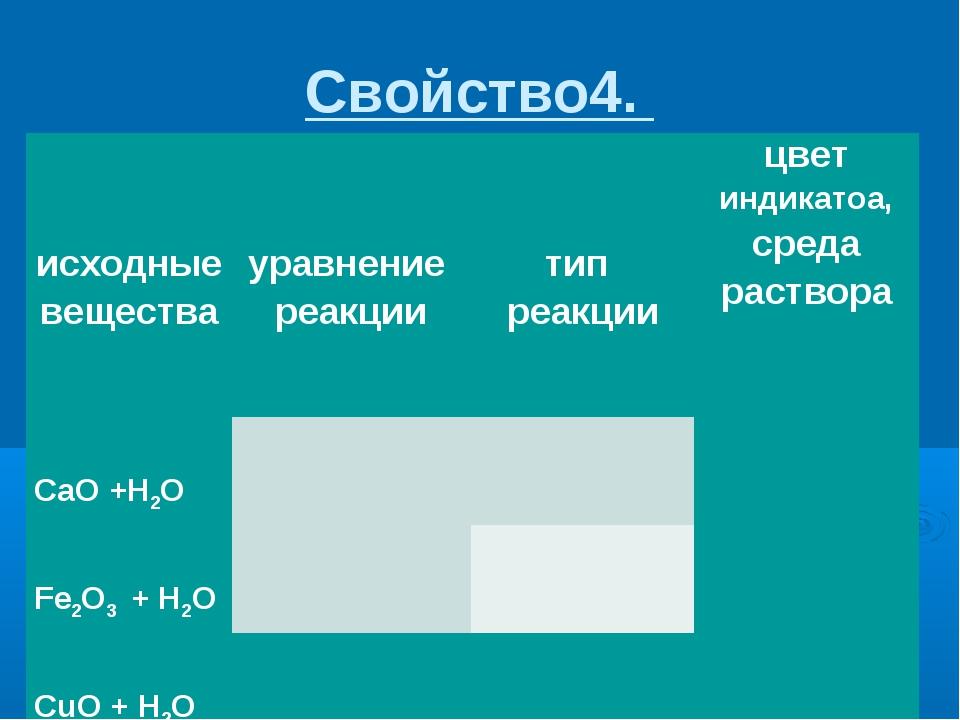 Свойство4.  исходные вещества  уравнение реакции тип реакциицвет индика...