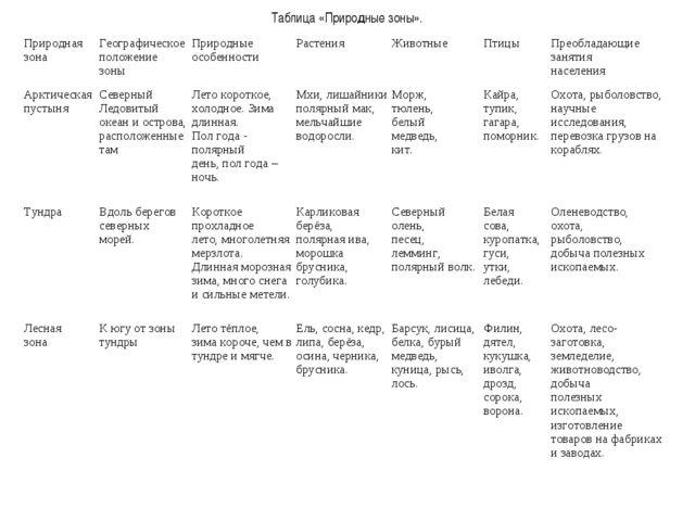 Таблица «Природные зоны». Природная зонаГеографическое положение зоныПрирод...