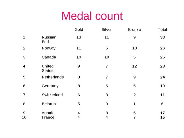 Medal count 		Gold	Silver	Bronze	Total 1	Russian Fed.	13	11	9	33 2	Norway	11...