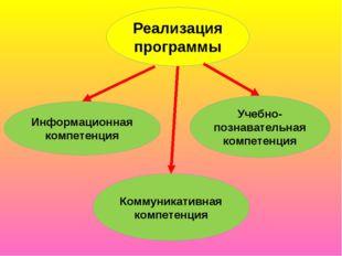 Реализация программы Учебно-познавательная компетенция Коммуникативная компет