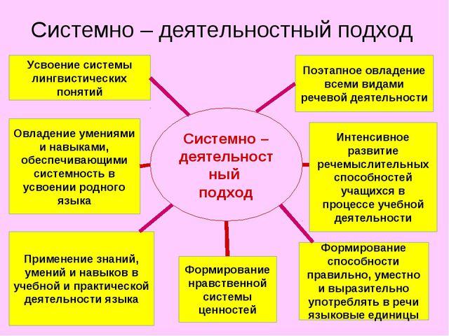 Системно – деятельностный подход Системно – деятельностный подход Усвоение си...