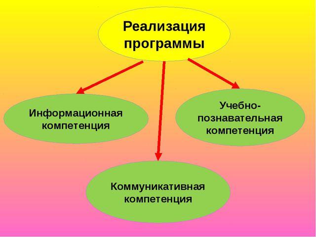 Реализация программы Учебно-познавательная компетенция Коммуникативная компет...