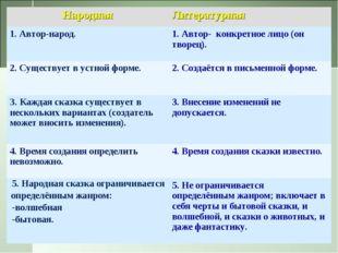 НароднаяЛитературная 1. Автор-народ.1. Автор- конкретное лицо (он творец).