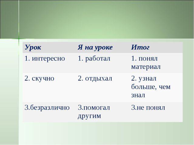 УрокЯ на урокеИтог 1. интересно1. работал1. понял материал 2. скучно2. о...