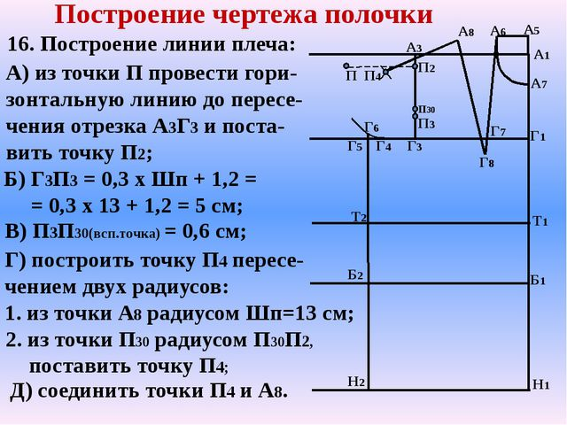А7 Т2 Б2 Н2 А1 Н1 Г1 Т1 Б1 А3 Г5 Г3 Построение чертежа полочки А8 А5 Г4 Г6 16...