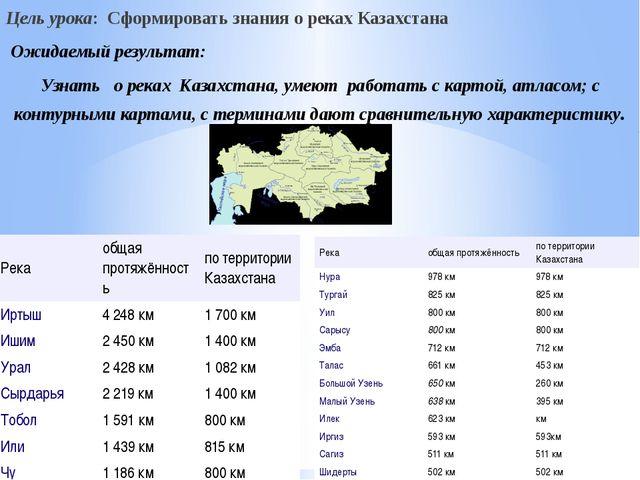 Цель урока: Сформировать знания о реках Казахстана Ожидаемый результат: Узнат...