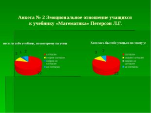 Анкета № 2 Эмоциональное отношение учащихся к учебнику «Математика» Петерсон