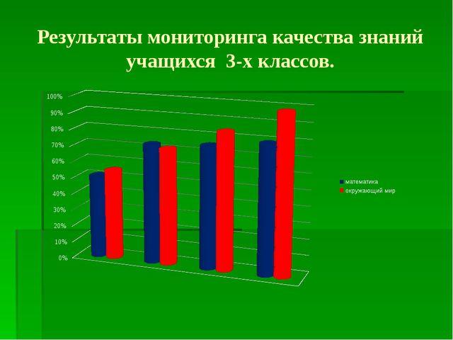 Результаты мониторинга качества знаний учащихся 3-х классов.