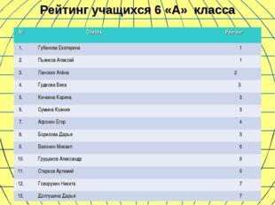 Рейтинг учащихся 6 «А» класса №  Список Рейтинг 1.Губанова Екатерина1 2.