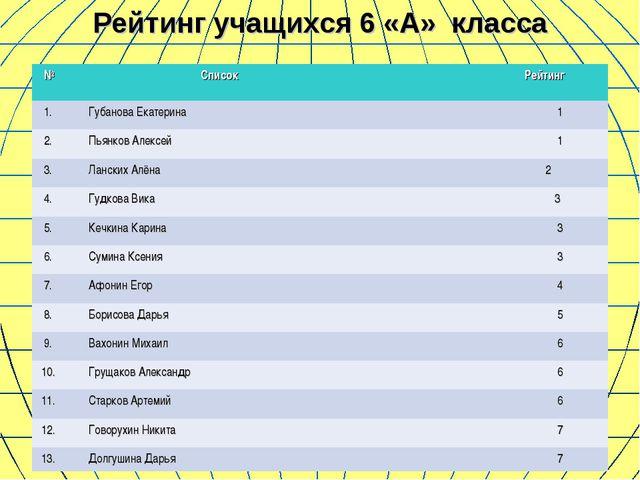 Рейтинг учащихся 6 «А» класса №  Список Рейтинг 1.Губанова Екатерина1 2....