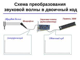 © Ю.А. Чиркин МОУ СОШ №19 г. Мичуринск, 2009-2010 Схема преобразования звуков