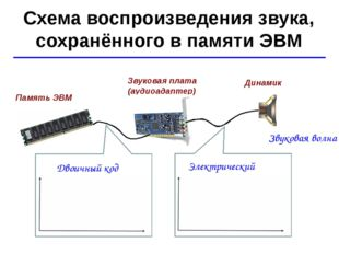 © Ю.А. Чиркин МОУ СОШ №19 г. Мичуринск, 2009-2010 Схема воспроизведения звука