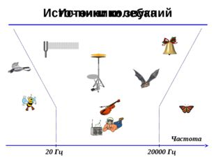 © Ю.А. Чиркин МОУ СОШ №19 г. Мичуринск, 2009-2010 Частота Источники звука Ист