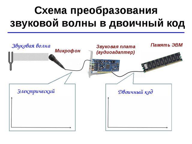 © Ю.А. Чиркин МОУ СОШ №19 г. Мичуринск, 2009-2010 Схема преобразования звуков...