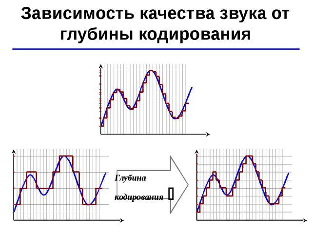 © Ю.А. Чиркин МОУ СОШ №19 г. Мичуринск, 2009-2010 Зависимость качества звука...