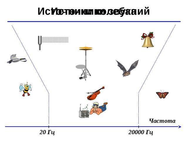 © Ю.А. Чиркин МОУ СОШ №19 г. Мичуринск, 2009-2010 Частота Источники звука Ист...