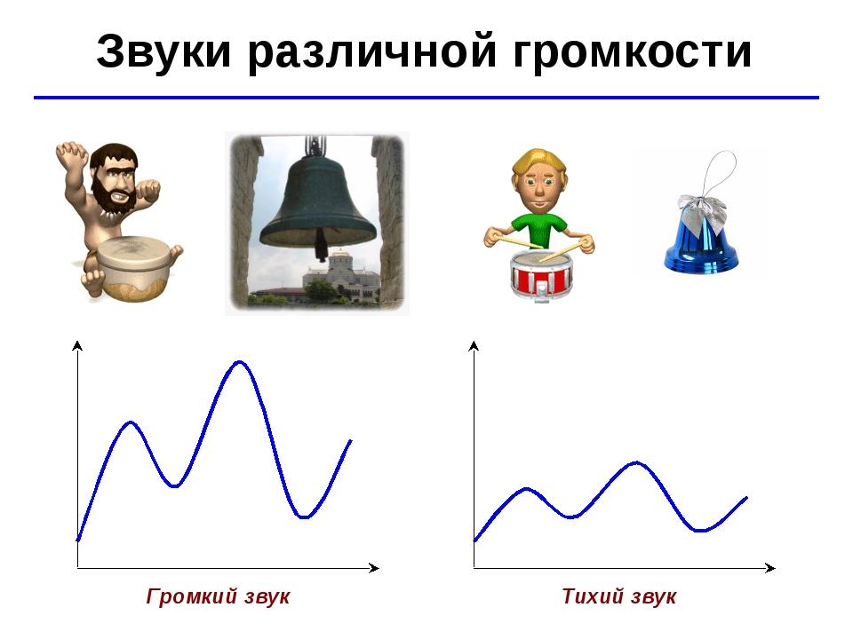 © Ю.А. Чиркин МОУ СОШ №19 г. Мичуринск, 2009-2010 Звуки различной громкости Г...