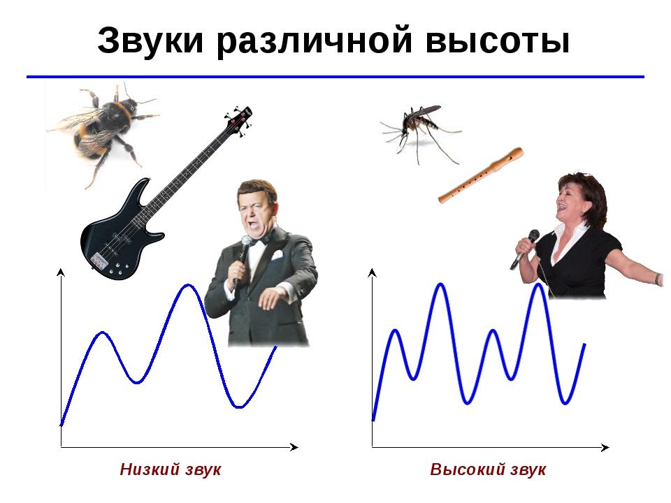 © Ю.А. Чиркин МОУ СОШ №19 г. Мичуринск, 2009-2010 Звуки различной высоты Низк...