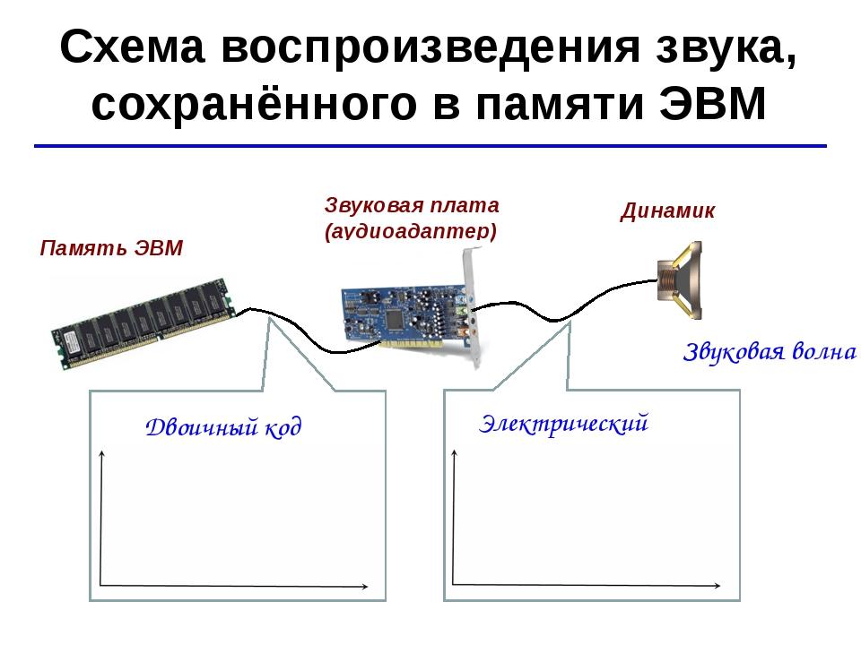 © Ю.А. Чиркин МОУ СОШ №19 г. Мичуринск, 2009-2010 Схема воспроизведения звука...