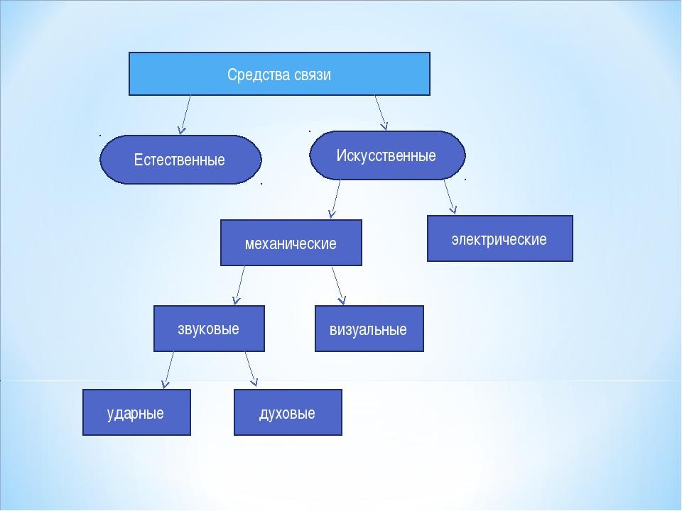 Средства связи Естественные Искусственные механические электрические визуальн...