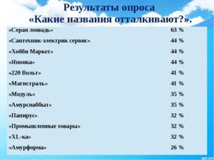 Результаты опроса «Какие названия отталкивают?». «Серая лошадь» 63 % «Сантех