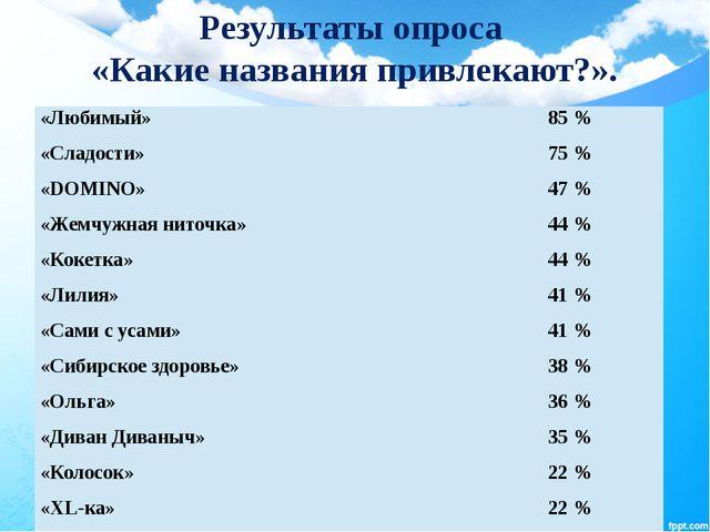 Результаты опроса «Какие названия привлекают?». «Любимый» 85 % «Сладости» 75...