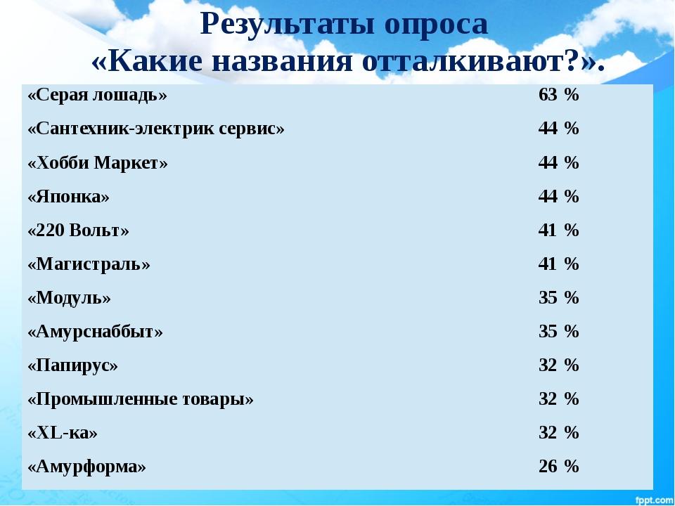Результаты опроса «Какие названия отталкивают?». «Серая лошадь» 63 % «Сантех...