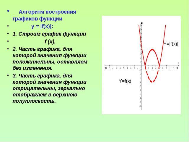 Алгоритм построения графиков функции y = |f(x)|: 1. Строим график функции f...