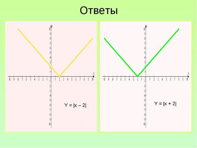 Ответы Y = |x – 2| Y = |x + 2|