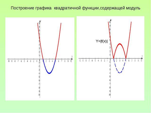 Построение графика квадратичной функции,содержащей модуль Y=f(x) Y=|f(x)|