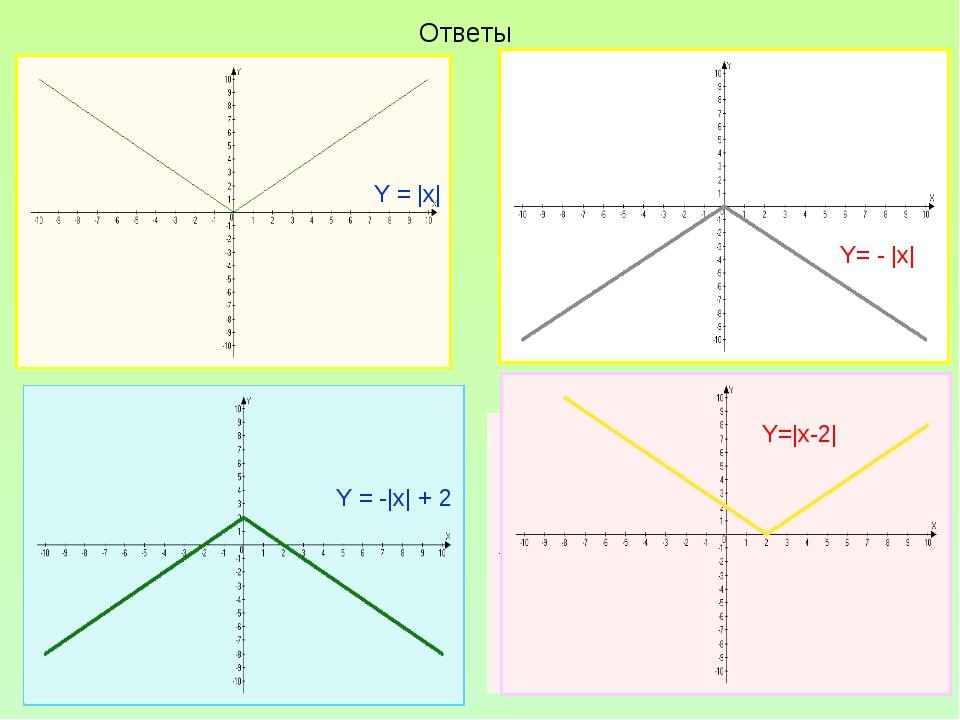 Ответы Y = |x| Y= - |x| Y = -|x| + 2 Y = |x -2| Y=|x-2|