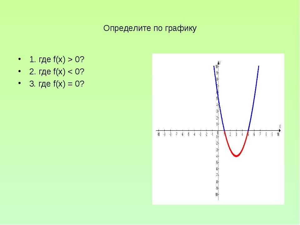 Определите по графику 1. где f(x) > 0? 2. где f(x) < 0? 3. где f(x) = 0? Y=f(x)