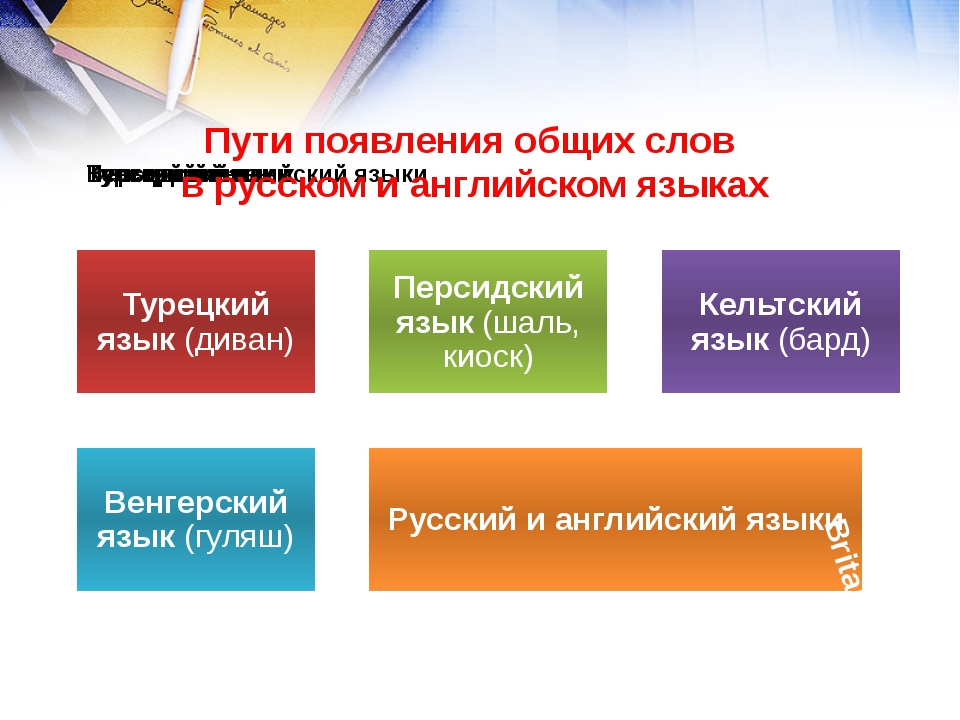 Britain Пути появления общих слов в русском и английском языках