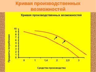 Кривая производственных возможностей Как изменится вид кривой производственны