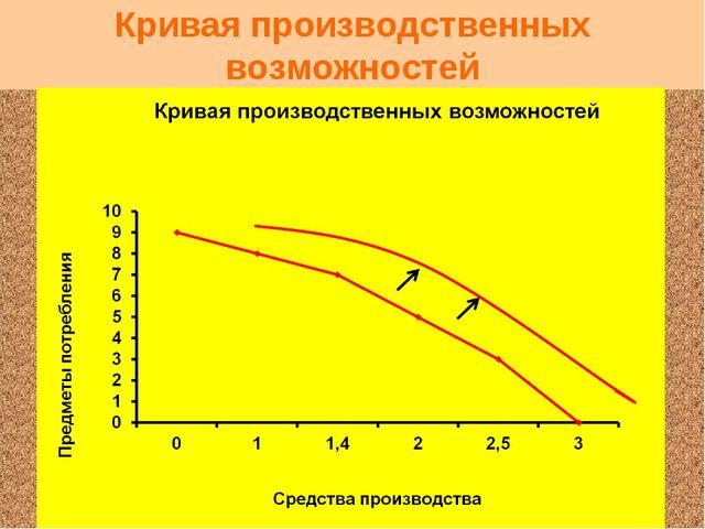 Кривая производственных возможностей Как изменится вид кривой производственны...