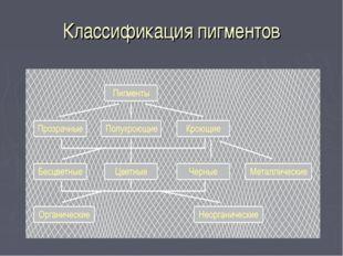 Классификация пигментов