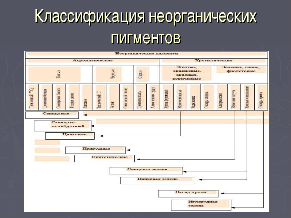 Классификация неорганических пигментов