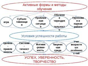 Активные формы и методы обучения игра Субъек-тивизация Целена-правленность Гр
