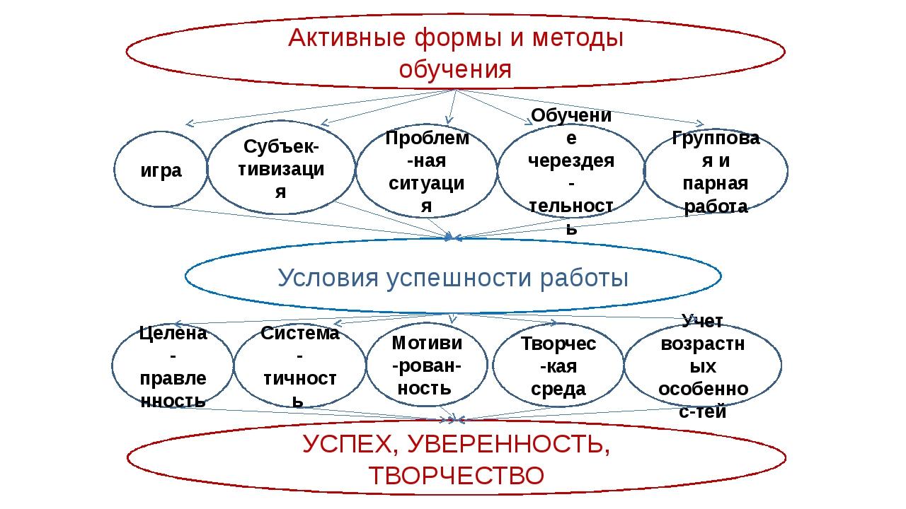 Активные формы и методы обучения игра Субъек-тивизация Целена-правленность Гр...